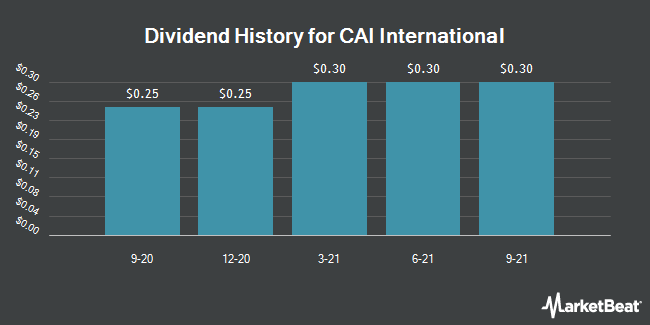 Dividend Payments by Quarter for CAI International (NYSE:CAI)
