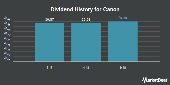 Dividend Payments by Quarter for Canon (NYSE:CAJ)