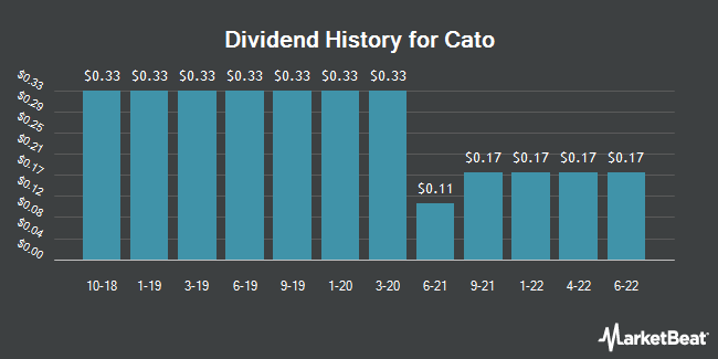 Dividend Payments by Quarter for Cato (NYSE:CATO)