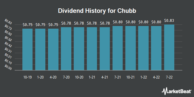 Dividend Payments by Quarter for Chubb (NYSE:CB)