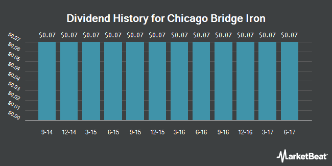 Dividend Payments by Quarter for Chicago Bridge & Iron Company (NYSE:CBI)