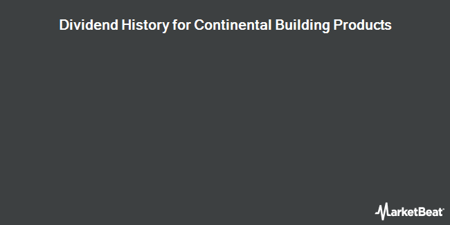 Dividend Payments by Quarter for Continental Building Products (NYSE:CBPX)