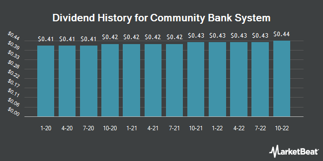 Dividend Payments by Quarter for Community Bank System (NYSE:CBU)