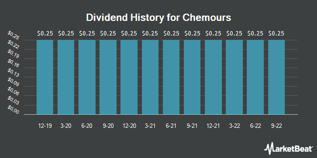 Dividend Payments by Quarter for Chemours Co (NYSE:CC)