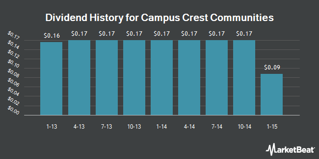 Dividend Payments by Quarter for Campus Crest Communities (NYSE:CCG)