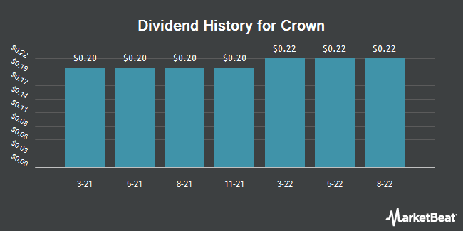 Dividend Payments by Quarter for Crown Holdings (NYSE:CCK)