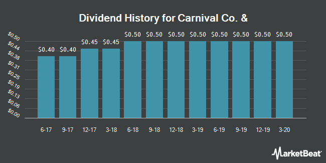 Dividend Payments by Quarter for Carnival Cruise Line (NYSE:CCL)