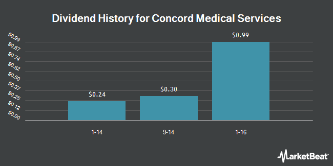 Dividend Payments by Quarter for Concord Medical Services Holdings Limited (NYSE:CCM)