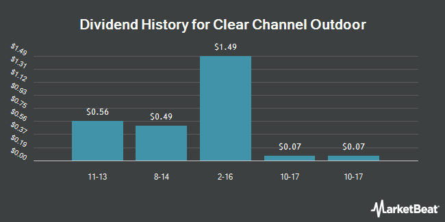Dividend Payments by Quarter for Clear Channel Outdoor Holdings (NYSE:CCO)