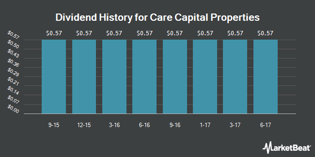 Dividend Payments by Quarter for Care Capital Properties (NYSE:CCP)