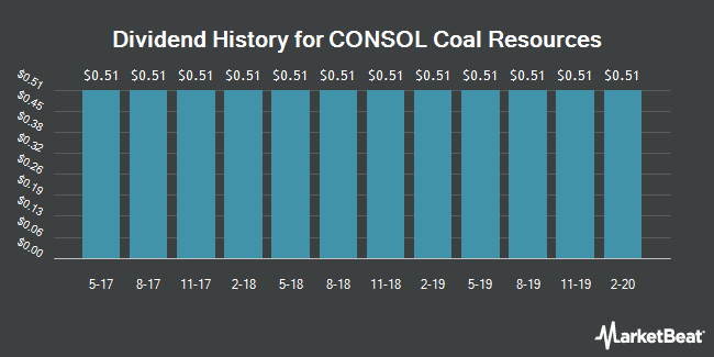 Dividend History for CONSOL Coal Resources (NYSE:CCR)