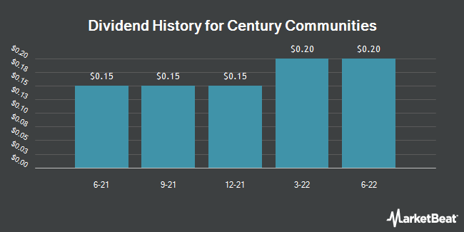 Dividend Payments by Quarter for Century Communities (NYSE:CCS)