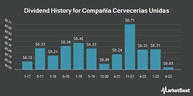 Dividend Payments by Quarter for Compańía de las Cervecerías Unidas (NYSE:CCU)