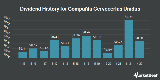 Dividend History for Compañía Cervecerías Unidas (NYSE:CCU)