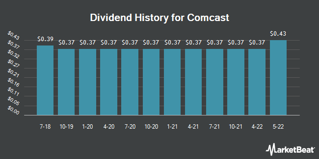 Dividend History for Comcast Hld Cnv Nt Debent (NYSE:CCZ)