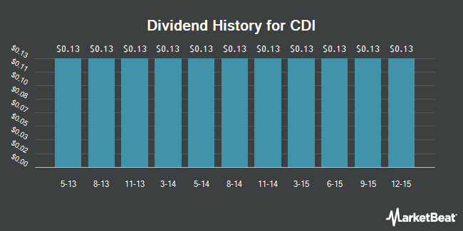 Dividend Payments by Quarter for CDI Corp. (NYSE:CDI)