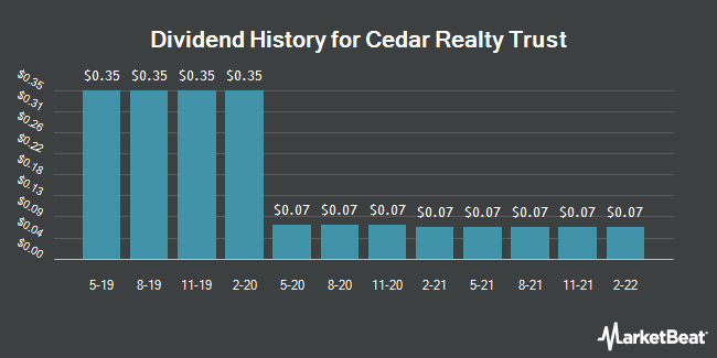 Dividend Payments by Quarter for Cedar Realty Trust (NYSE:CDR)