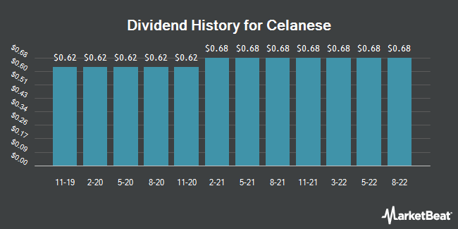 Dividend Payments by Quarter for Celanese Corporation (NYSE:CE)