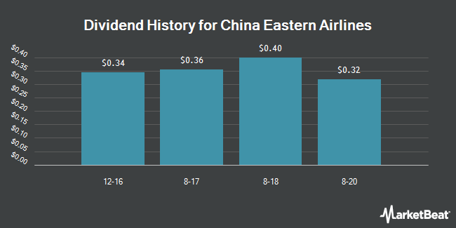 Dividend Payments by Quarter for China Eastern Airlines (NYSE:CEA)
