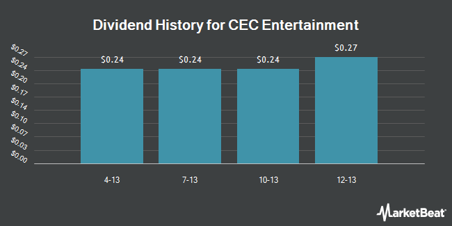 Dividend Payments by Quarter for CEC Entertainment (NYSE:CEC)