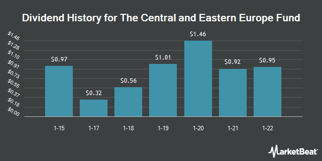 Dividend Payments by Quarter for Central Euro Fd (NYSE:CEE)