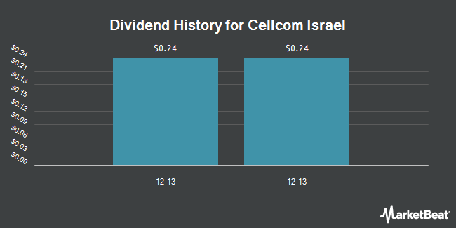 Dividend Payments by Quarter for Cellcom Israel (NYSE:CEL)