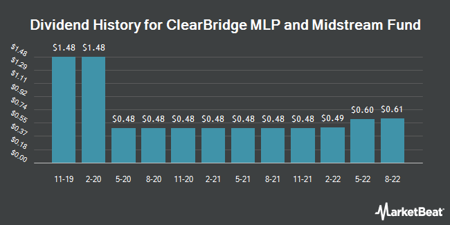Dividend Payments by Quarter for ClearBridge Energy MLP Fund (NYSE:CEM)