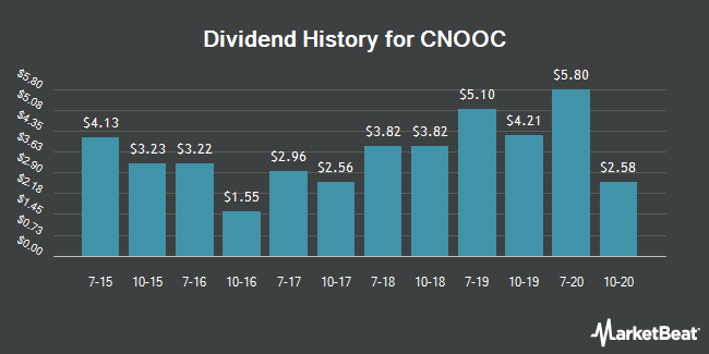Dividend History for CNOOC (NYSE:CEO)
