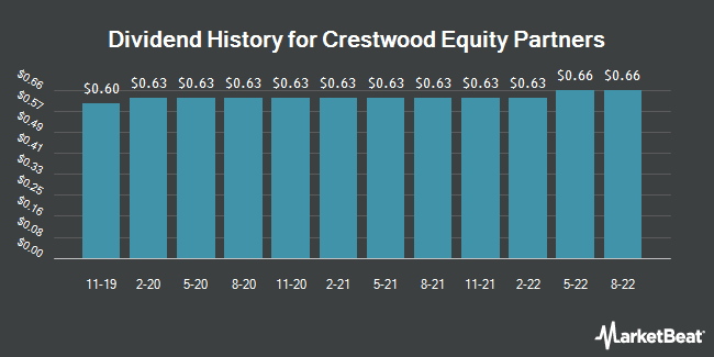 Dividend Payments by Quarter for Crestwood Equity Partners LP (NYSE:CEQP)