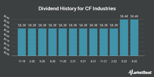Dividend Payments by Quarter for CF Industries (NYSE:CF)