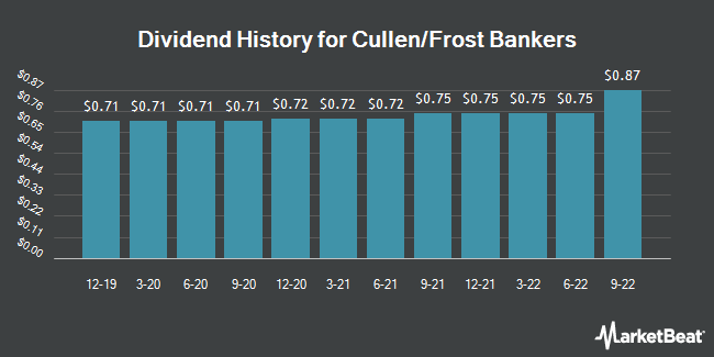 Dividend Payments by Quarter for Cullen/Frost Bankers (NYSE:CFR)