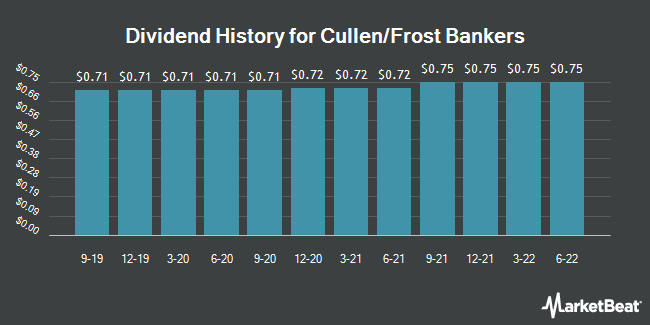 Dividend History for Cullen/Frost Bankers (NYSE:CFR)