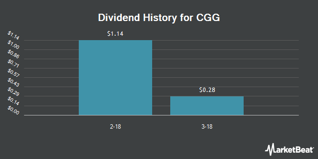 Dividend Payments by Quarter for CGG (NYSE:CGG)