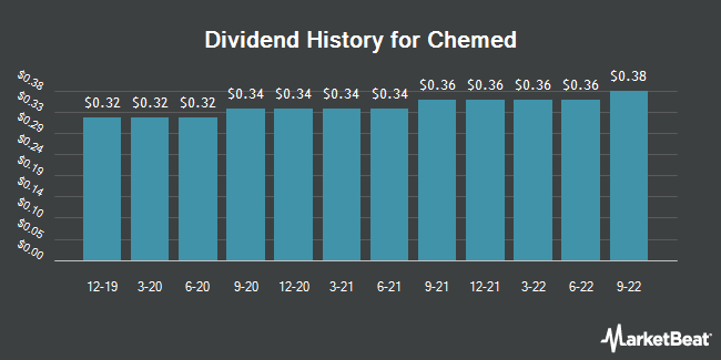 Dividend Payments by Quarter for Chemed Corp. (NYSE:CHE)