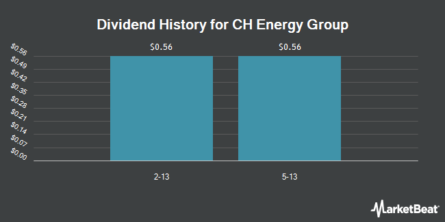 Dividend Payments by Quarter for CH Energy Group (NYSE:CHG)