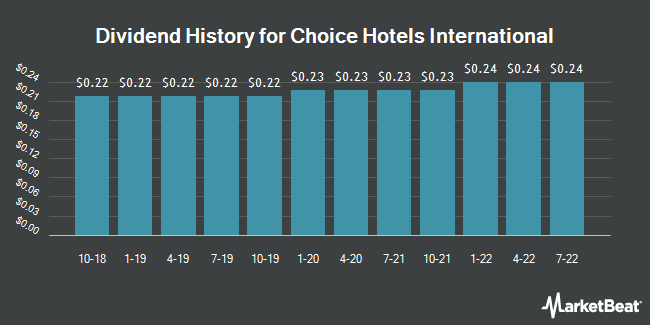 Dividend Payments by Quarter for Choice Hotels International (NYSE:CHH)