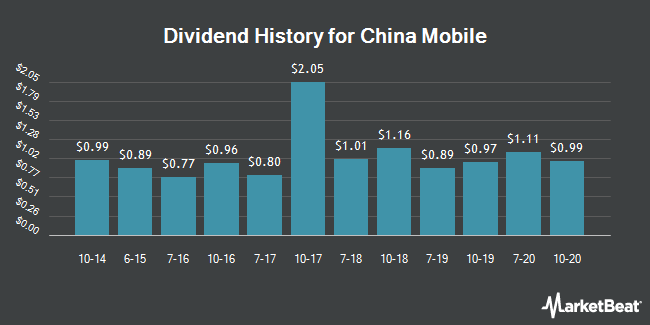 Dividend Payments by Quarter for China Mobile (Hong Kong) (NYSE:CHL)