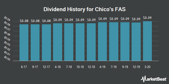Dividend Payments by Quarter for Chico`s FAS (NYSE:CHS)