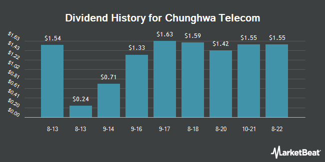 Dividend Payments by Quarter for Chunghwa Telecom Co. (NYSE:CHT)