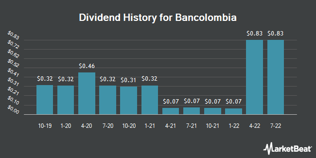 Dividend Payments by Quarter for Bancolombia SA (NYSE:CIB)