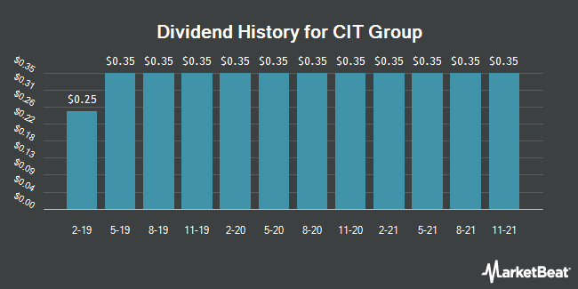 Dividend History for CIT Group (NYSE:CIT)