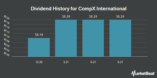 Dividend Payments by Quarter for CompX International (NYSE:CIX)