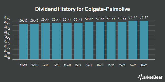 Dividend Payments by Quarter for Colgate-Palmolive Company (NYSE:CL)