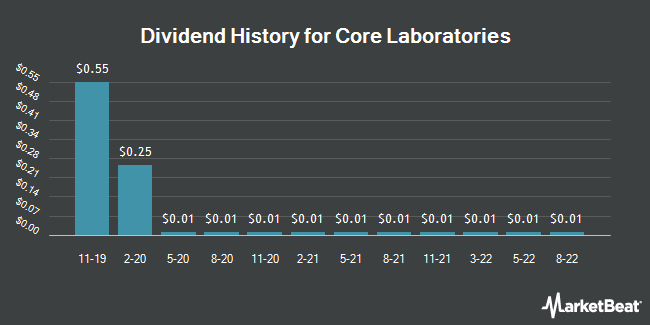 Dividend Payments by Quarter for Core Laboratories (NYSE:CLB)