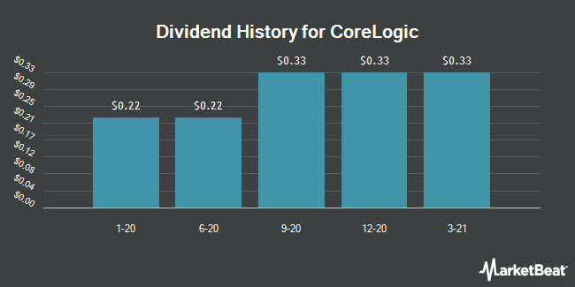 Dividend Payments by Quarter for CoreLogic (NYSE:CLGX)