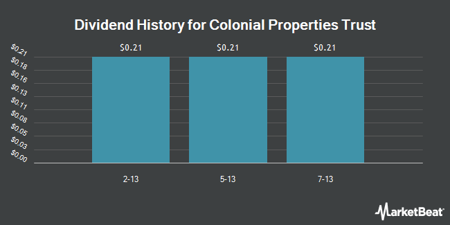 Dividend Payments by Quarter for Colonial Properties Trust (NYSE:CLP)