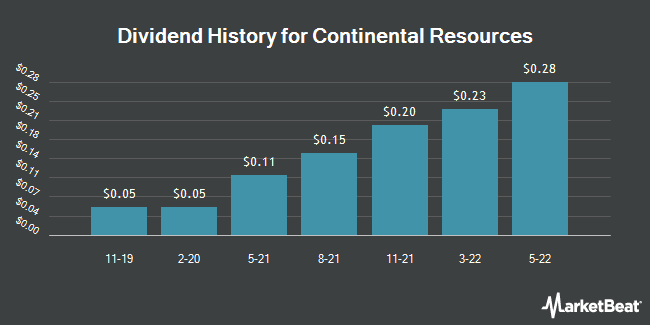Dividend Payments by Quarter for Continental Resources (NYSE:CLR)