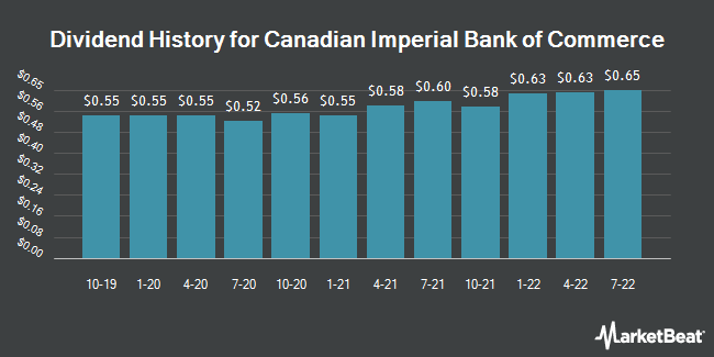 Dividend Payments by Quarter for Canadian Imperial Bank of Commerce (NYSE:CM)