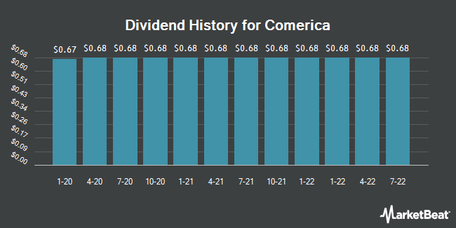 Dividend Payments by Quarter for Comerica Incorporated (NYSE:CMA)