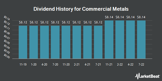 Dividend History for Commercial Metals (NYSE:CMC)